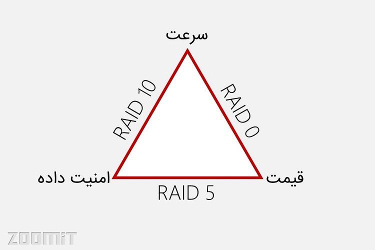raid triangle