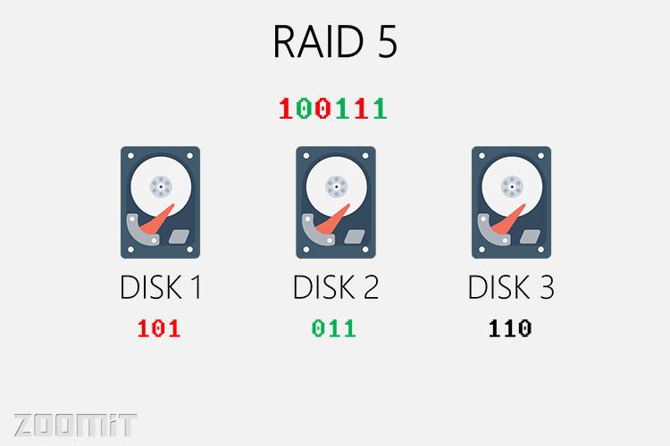 رید 5 / raid 5