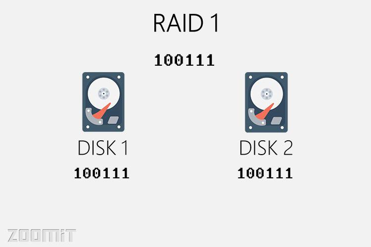 رید 1 / raid 1